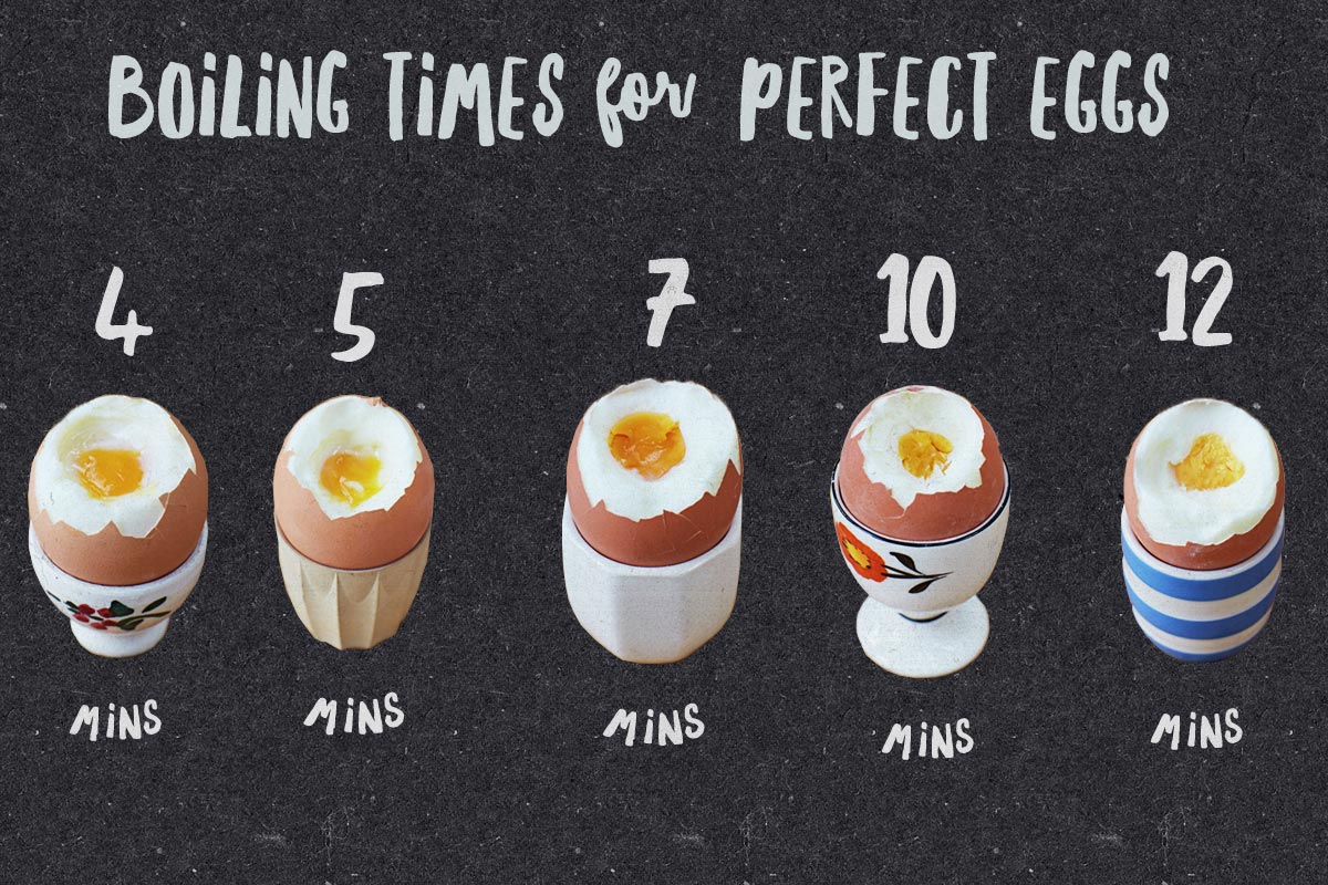 Image with boiled eggs and timings for each yolk consistency